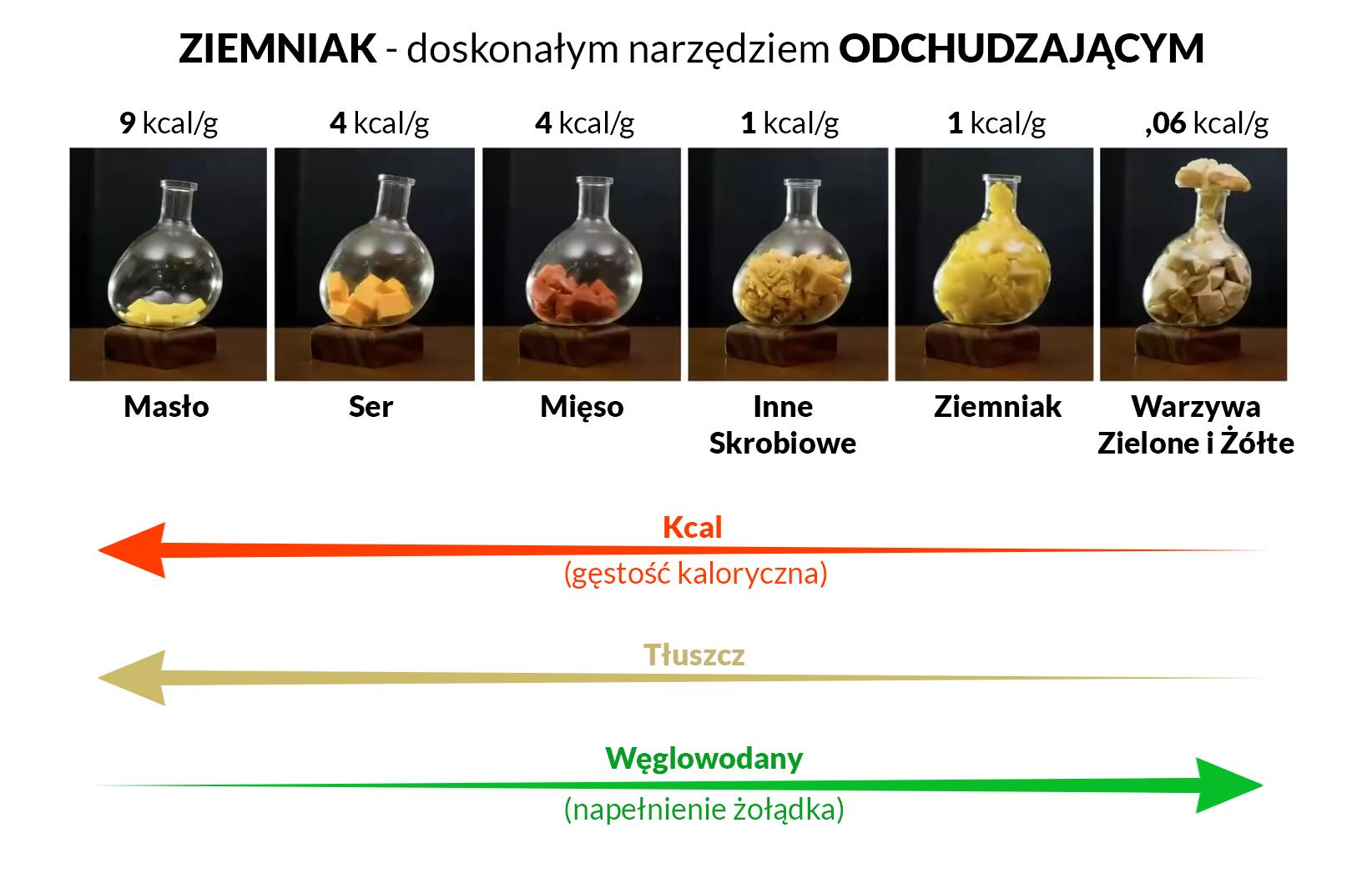 Ziemniak idealnym produktem odchudzającym